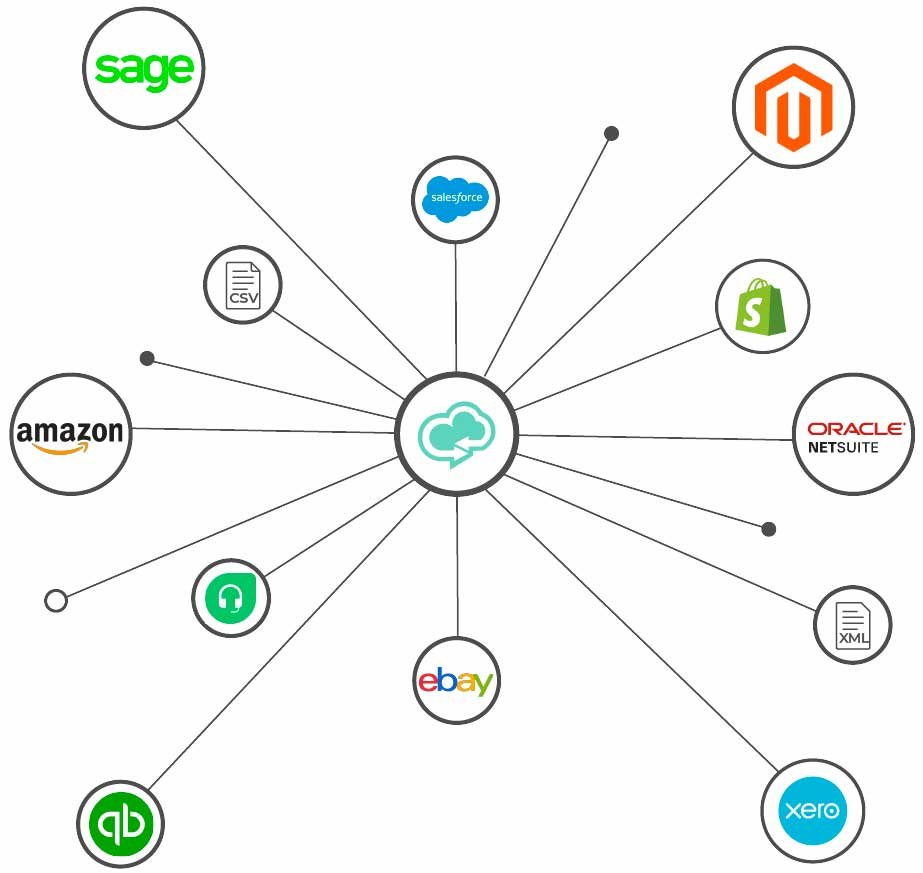 Integrate Salesforce NetSuite, Sage, Xero, Quickbooks, Shopify, Amazon, eBay, Magento and Freshdesk with Cloud Data Exchange